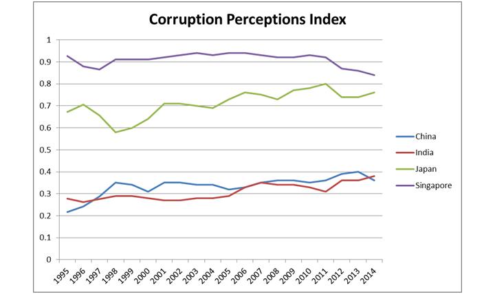 corruptionindex